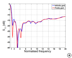 Typical S11 vs frequency for finiate and infinate ground planes