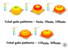 Total gain patterns vs frequency