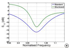 Open circuit shunt stub S11