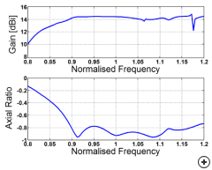 Typical gain and S11 vs normalized frequency with a reference impedance of 100 Ω.