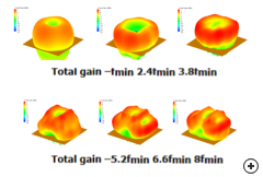 Typical 3D radiation patterns vs frequency.