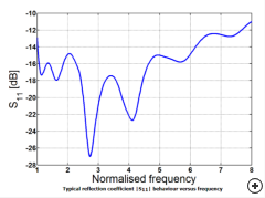 Typical reflection coefficient [|S11|] vs frequency.