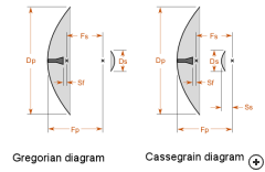 Difference between the Gregorian and Cassegrain configurations