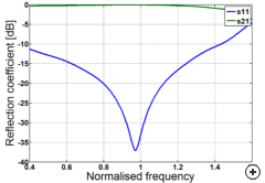 Typical reflection coefficient vs frequency