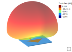 Typical 3D radiation pattern of the Triangular edge-fed patch at the center frequency.
