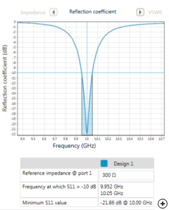 |S11| of a Triangular edge-fed patch designed in Antenna Magus for 300 Ω at 10 GHz.