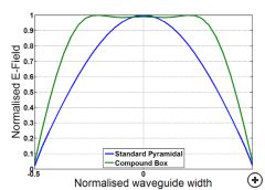 The comparative field magnitude across the waveguide section at the start of the horn flare in a pyramidal and a compound box horn.
