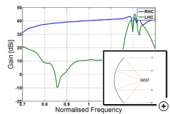 The on-axis circular polarization performance of a typical backfire-helix-fed parabolic reflector antenna.