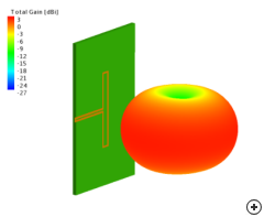 The typical radiation pattern of a folded planar dipole