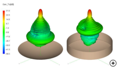 3D gain comparison for a parabolic reflector with and without a shroud