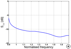 Typical reflection coefficient versus frequency.