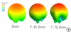 Typical circularly polarized gain patterns at the minimum, center and maximum frequencies.