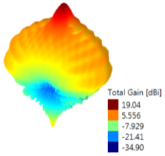 Typical 3D radiation pattern