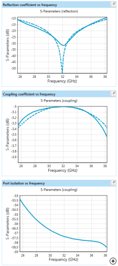 Estimated |S11| performance showing reflection, coupling and isolation between ports for a Magic-T operating at Ka-Band