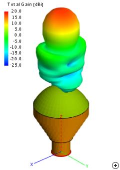 Lens horn 18 dBi gain pattern.