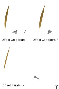 The Horn-fed offset- Gregorian and Cassegrain reflector antennas compared to an offset-fed single-reflector antenna. [Note the difference in feed-horn orientation and sub-reflector placement and the compactness of the dual reflector topologies when compared to the single reflector structure.]