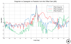 Gregorian vs Cassegrain vs Parabolic offset-fed reflector gain comparison