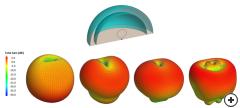 Total gain patterns - fmin ,1.5fmin, 2fmin and 2.5fmin