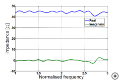 Typical real and imaginary impedance vs frequency.
