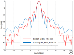 Normalized gain comparison between the Cassegrain and Splash plate reflectors, designed for similar primary reflector size and F/D.