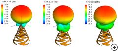 Typical RHC gain radiation pattern - fmin, f0 and fmax