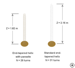 Comparison between the End-tapered helix with and without the parasitic element. [Both antennas designed for 16 dBi gain at 1 GHz center frequency].