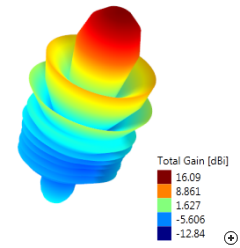 Radiation pattern of an End-tapered helix with parasitic element, designed in Antenna Magus for 16 dBi gain at 1 GHz center frequency