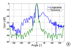 Typical longitudinal and transverse gain pattern cuts of the antenna
