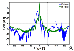 Normalized radiation pattern of the Pattern-fed Offset Gregorian dual reflector