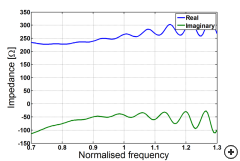 Typical impedance vs. normalized frequency.