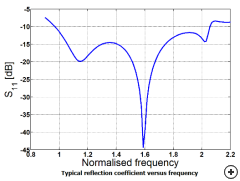 Typical reflection coefficient versus frequency for a 2:1 design