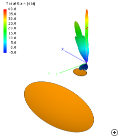 3D radiation pattern of the Pattern-fed Offset Cassegrain