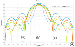 Zoomed pattern cuts for three 3 dB H-plane beamwidth designs: (a) 2°, (b) 3.5° and (c) 5°.