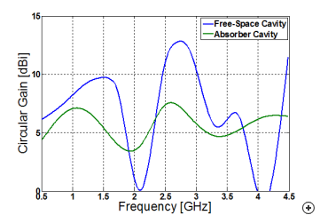 The boresight, circularly polarized gain vs frequency of a Sinuous