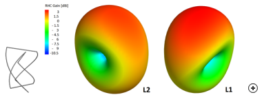 Radiation patterns of a dual-band self-phased quadrifilar helix antenna designed for GPS, at the L1 and L2 bands.