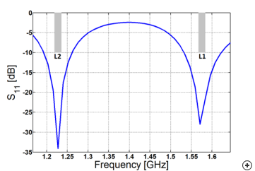 Reflection coefficient of a dual-band self-phased quadrifilar helix antenna designed for GPS, showing a good impedance match over the L1 and L2 bands.