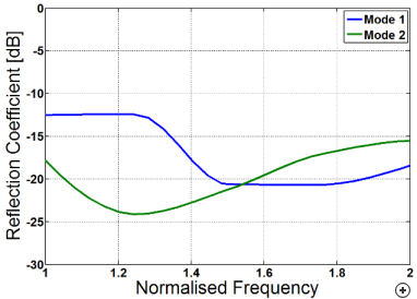 Typical S11 performance in Mode 1 and Mode 2 operation