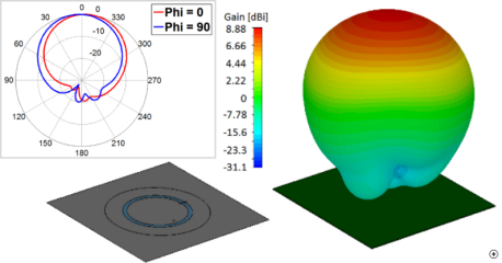 Typical radiation pattern at the center frequency.