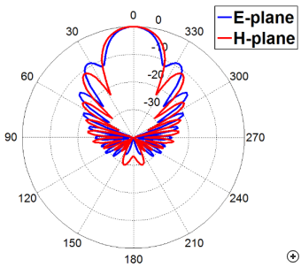 Typical pattern performance of the circular tapered polyrod.