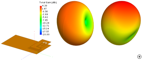 Typical total 3D radiation pattern at the lower and upper frequency