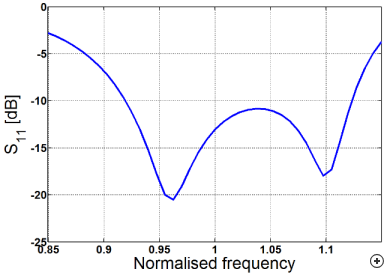 Typical S11 performance of the antenna