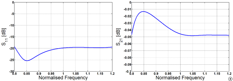 Typical reflection (S11) and transmission (S21) performance of the device