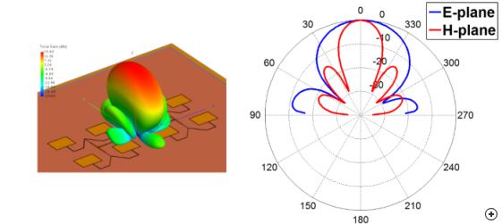 Typical total 3D radiation pattern at the center frequency