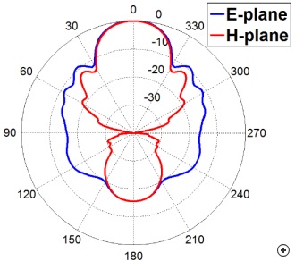 Typical pattern performance of the rectangular tapered polyrod