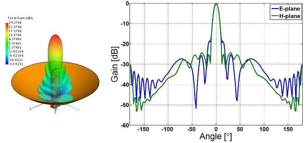 ANTENNA MAGUS - Antenna information | The leading Antenna