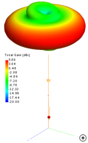 Typical total 3D radiation pattern at the center frequency.
