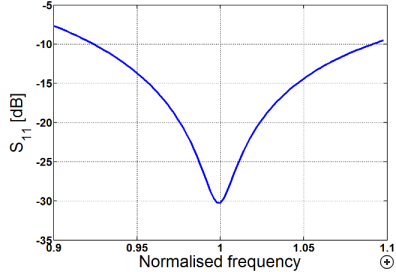 Typical S11 performance of the antenna.