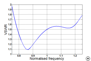 VSWR performance of the antenna in a 300 Ohm system