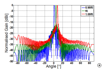 Typical main beam scan versus frequency for a 54-element array