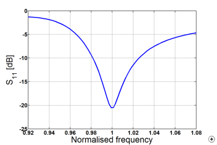The DLFHLA has a narrow impedance bandwidth